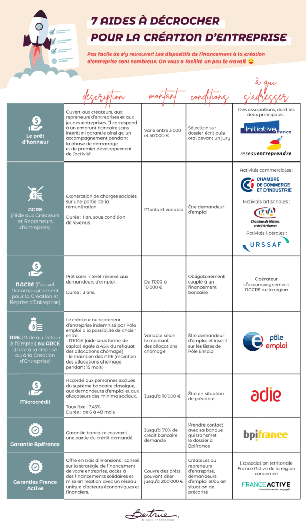 aides-creation-d'entreprise-agence-branding-betrue